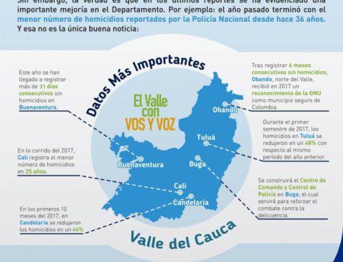 Estrategia de seguridad del Valle dio buenos resultados en el 2017.