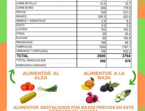 Volúmenes ingresados de alimentos CAVASA Sept 29 -2019