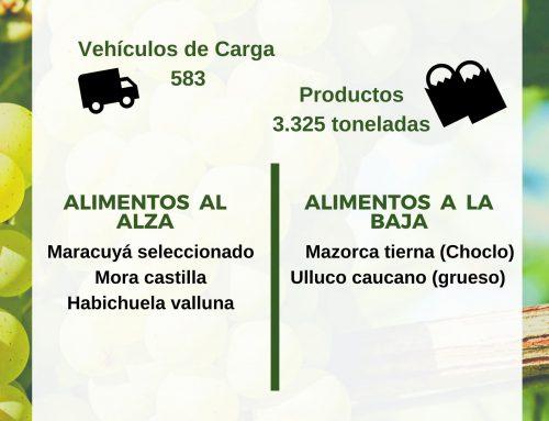Volúmenes ingresados de alimentos CAVASA enero 8 -2020