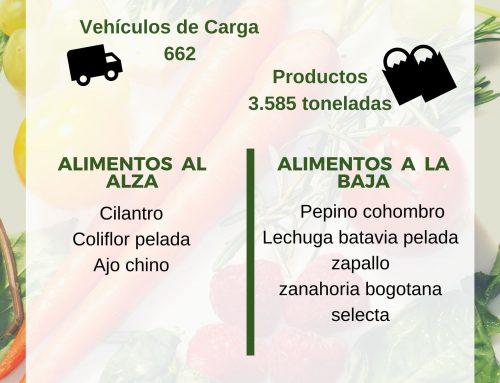 Volúmenes ingresados de alimentos CAVASA febrero 9 -2020
