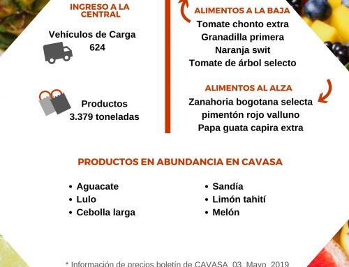 Volúmenes ingresados de alimentos CAVASA Mayo 03-2020