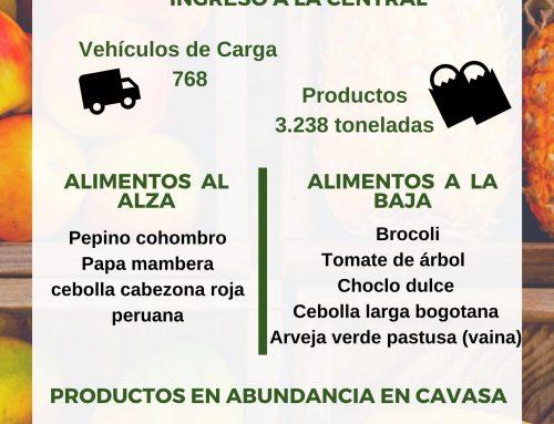 Volúmenes ingresados de alimentos CAVASA Septiembre 21-2020