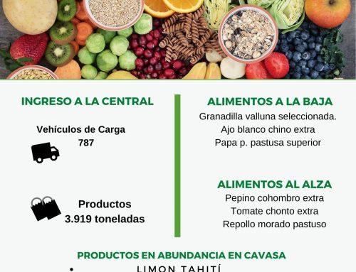 Volúmenes ingresados de alimentos CAVASA Octubre 04-2020