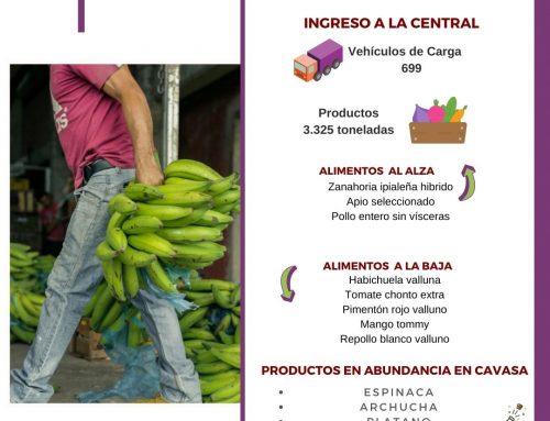 Volúmenes ingresados de alimentos CAVASA Diciembre 30-2020